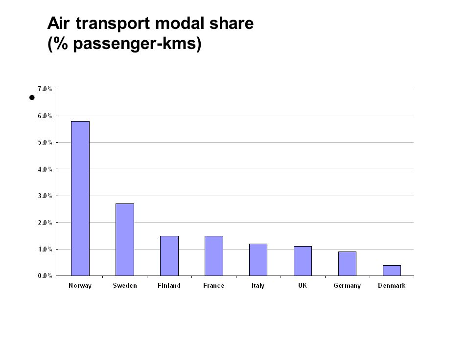 Air transport modal share