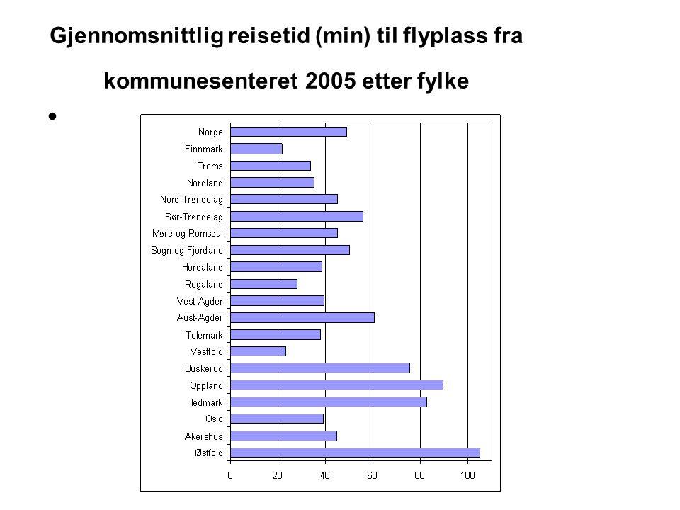 Gjennomsnittlig reisetid (min) til flyplass fra kommunesenteret 2005 etter fylke