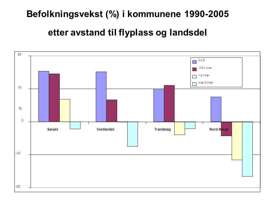 Befolkningsvekst (%) i kommunene 1990-2005 etter avstand til flyplass og landsdel