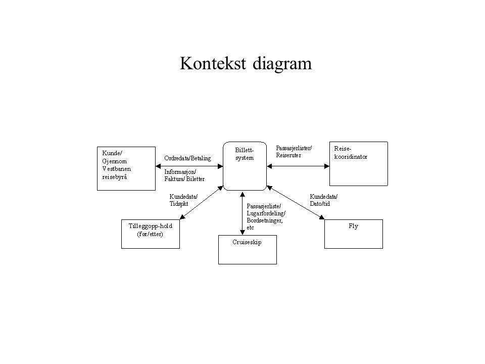 Kontekst diagram
