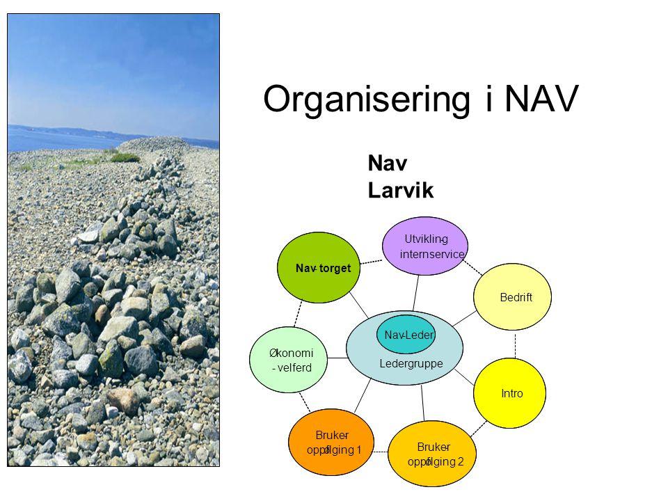 Organisering i NAV Nav Larvik Ledergruppe Nav - torget Ø konomi