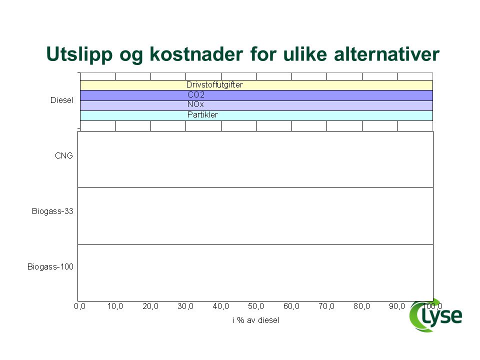 Utslipp og kostnader for ulike alternativer