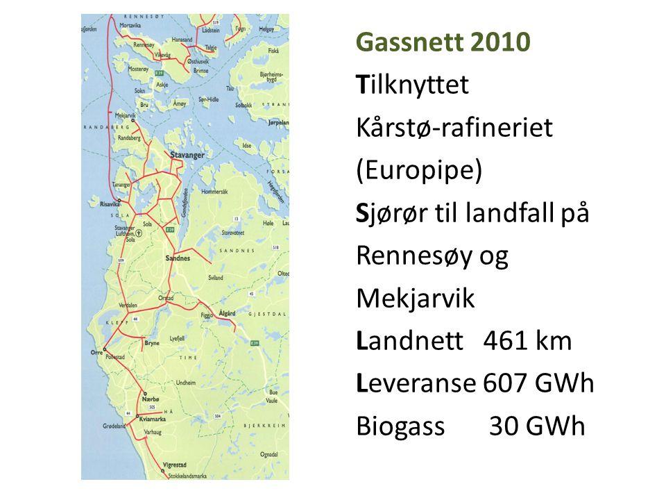 Gassnett 2010 Tilknyttet Kårstø-rafineriet (Europipe) Sjørør til landfall på Rennesøy og Mekjarvik Landnett 461 km Leveranse 607 GWh Biogass 30 GWh