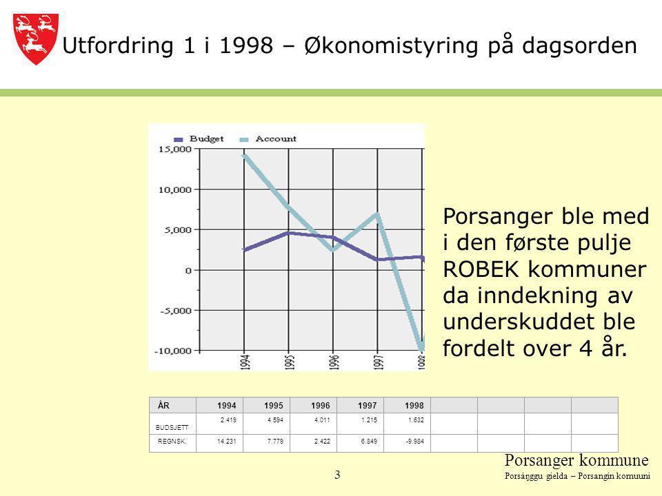 Utfordring 1 i 1998 – Økonomistyring på dagsorden