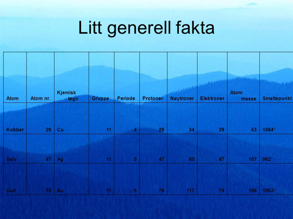 Litt generell fakta Atom Atom nr. Kjemisk tegn Gruppe Periode Protoner