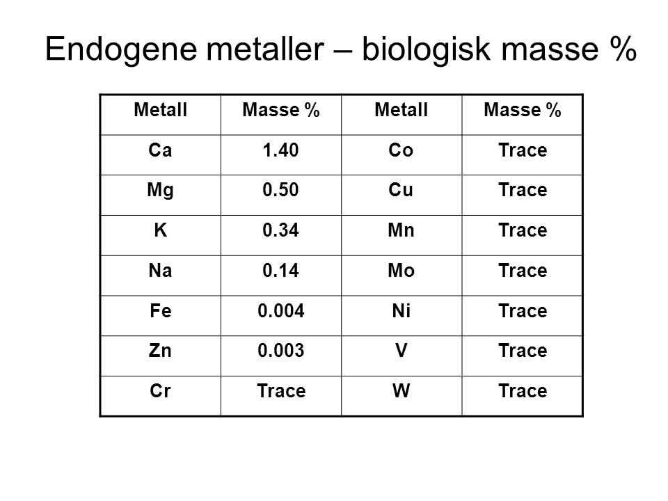 Endogene metaller – biologisk masse %