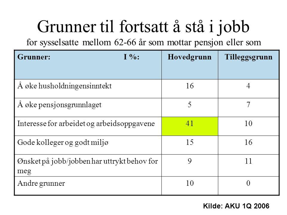 Grunner til fortsatt å stå i jobb for sysselsatte mellom 62-66 år som mottar pensjon eller som kunne fått pensjon, hvis de ønsket