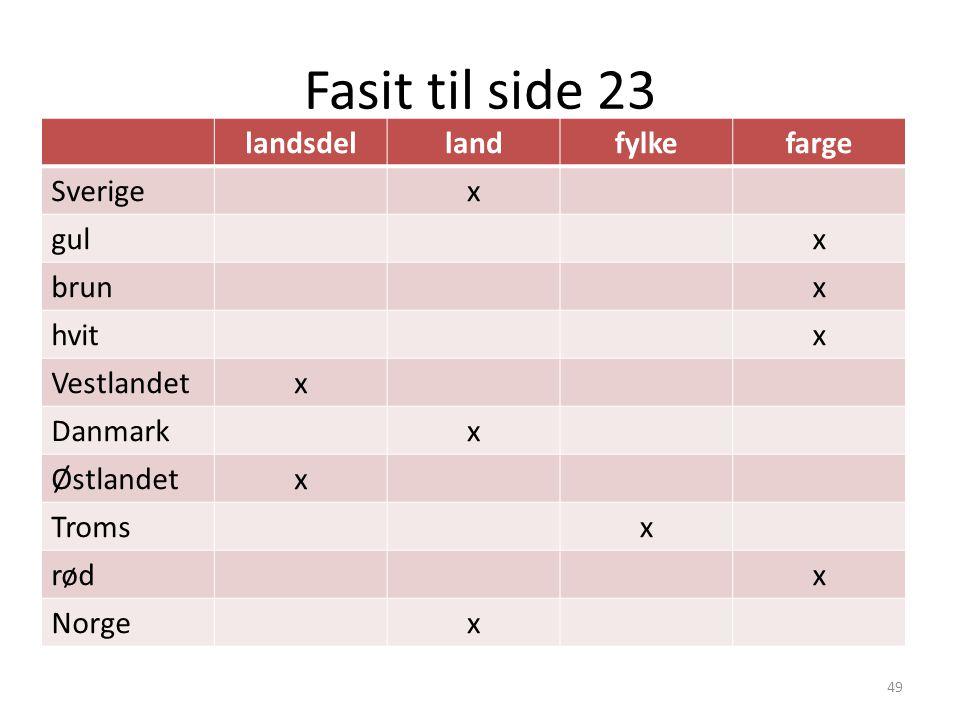Fasit til side 23 landsdel land fylke farge Sverige x gul brun hvit