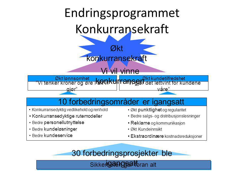Endringsprogrammet Konkurransekraft
