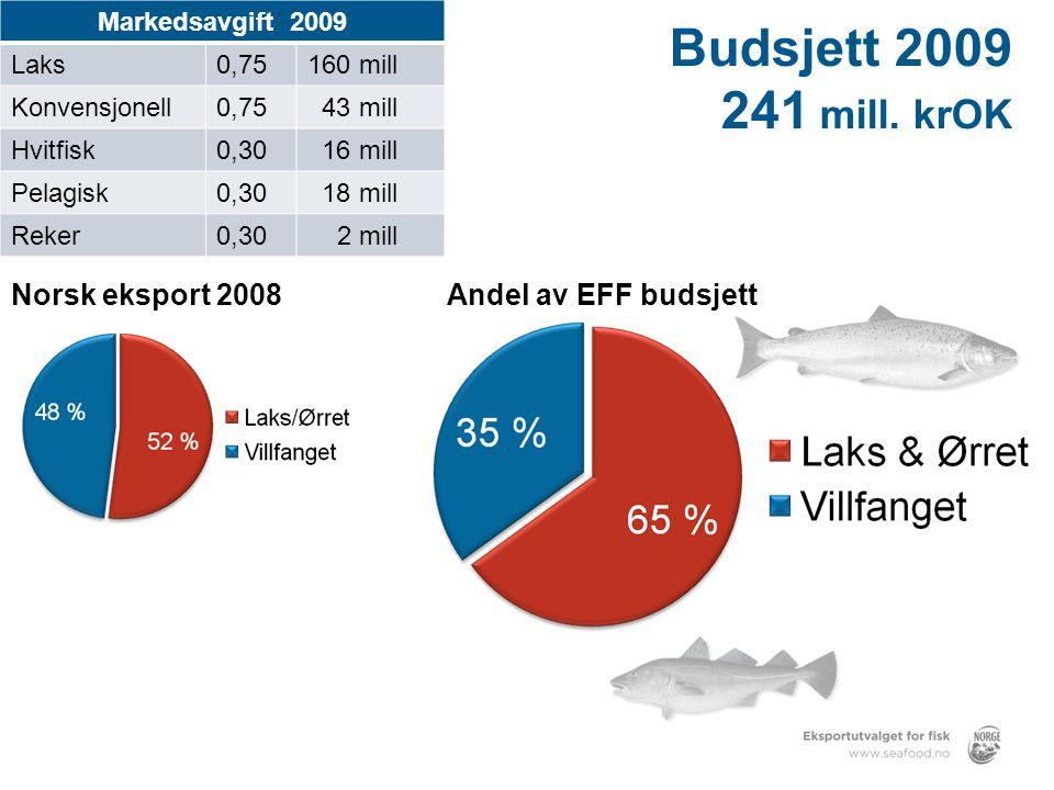 Budsjett 2009 241 mill. krOK Norsk eksport 2008 Andel av EFF budsjett