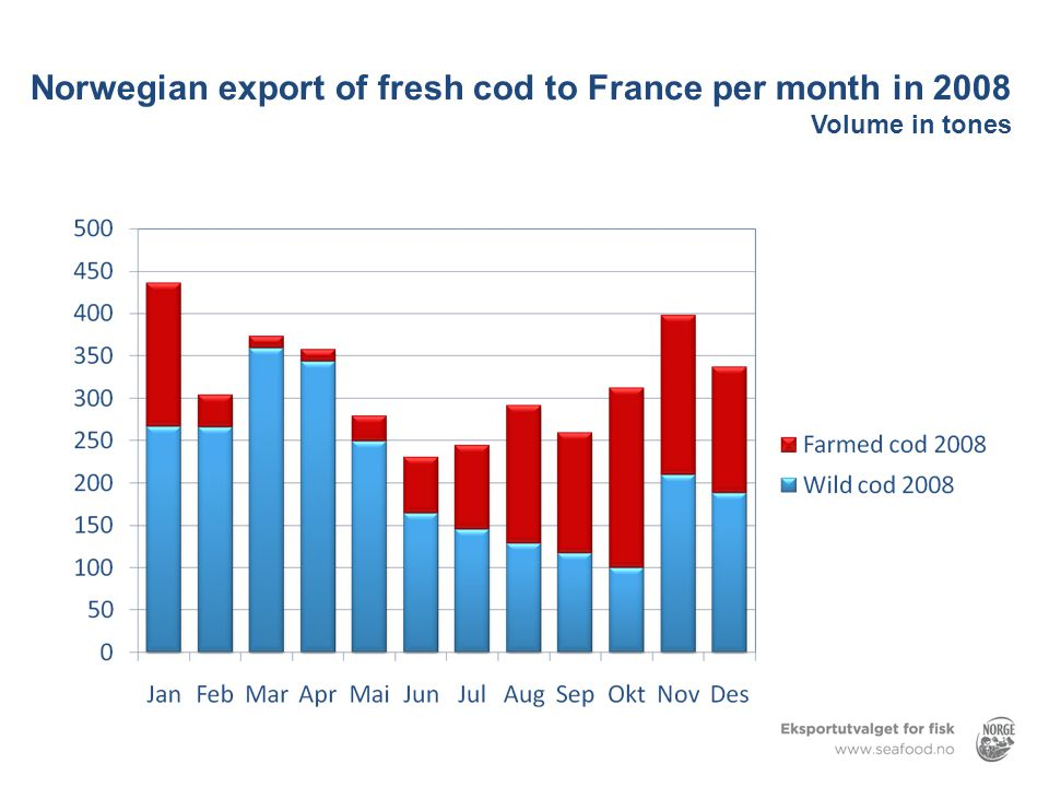 Norwegian export of fresh cod to France per month in 2008 Volume in tones