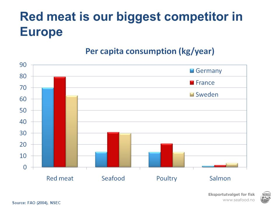Red meat is our biggest competitor in Europe