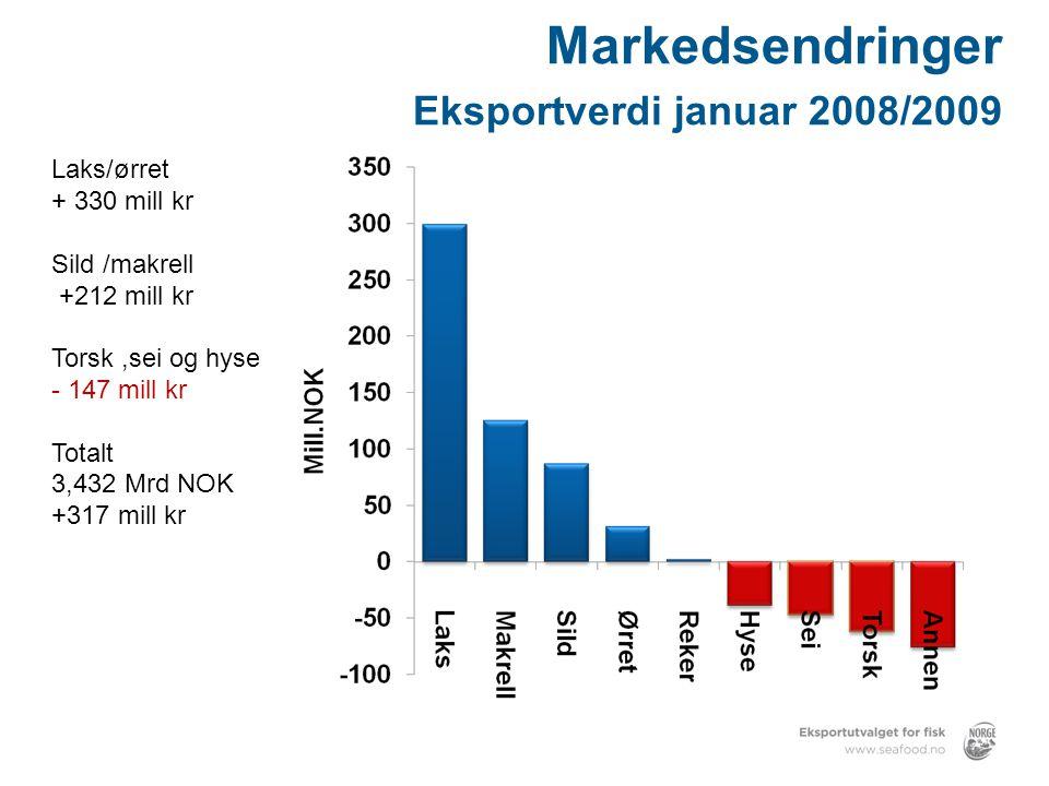 Markedsendringer Eksportverdi januar 2008/2009 Laks/ørret