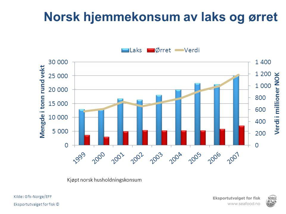 Norsk hjemmekonsum av laks og ørret
