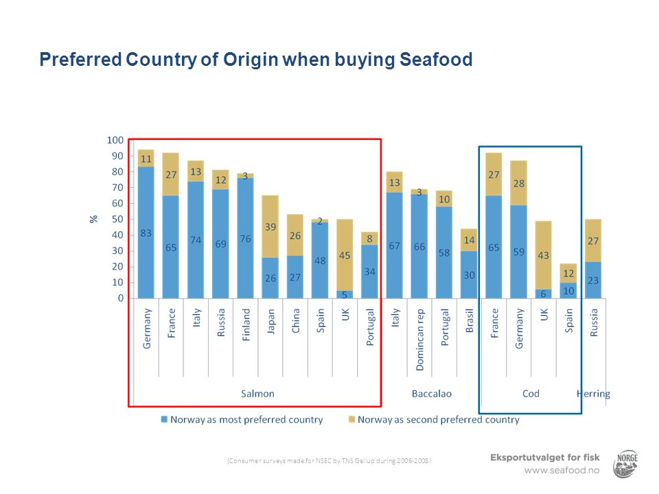 Preferred Country of Origin when buying Seafood