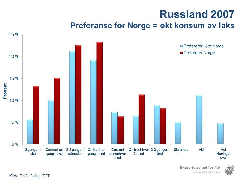 Russland 2007 Preferanse for Norge = økt konsum av laks