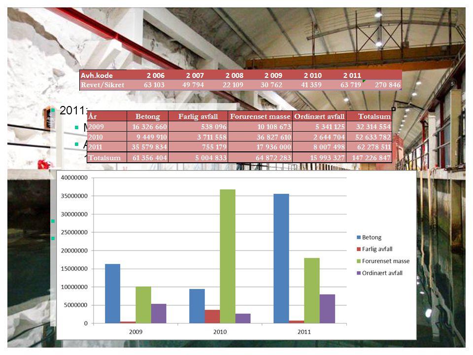 2011: Miljøsanerte for 161 mill. Avhendet bygningsmasse: 160 000 m2. 63 000 m2 revet/sikret. 2012: Miljøbudsjett på 192 mill.