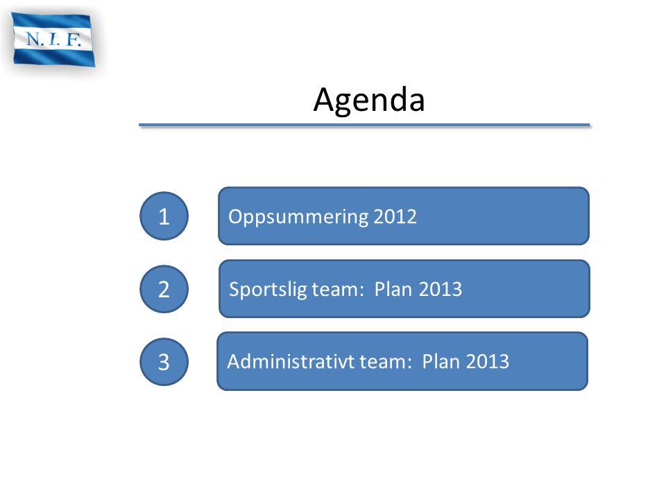 Agenda 1 2 3 Oppsummering 2012 Sportslig team: Plan 2013