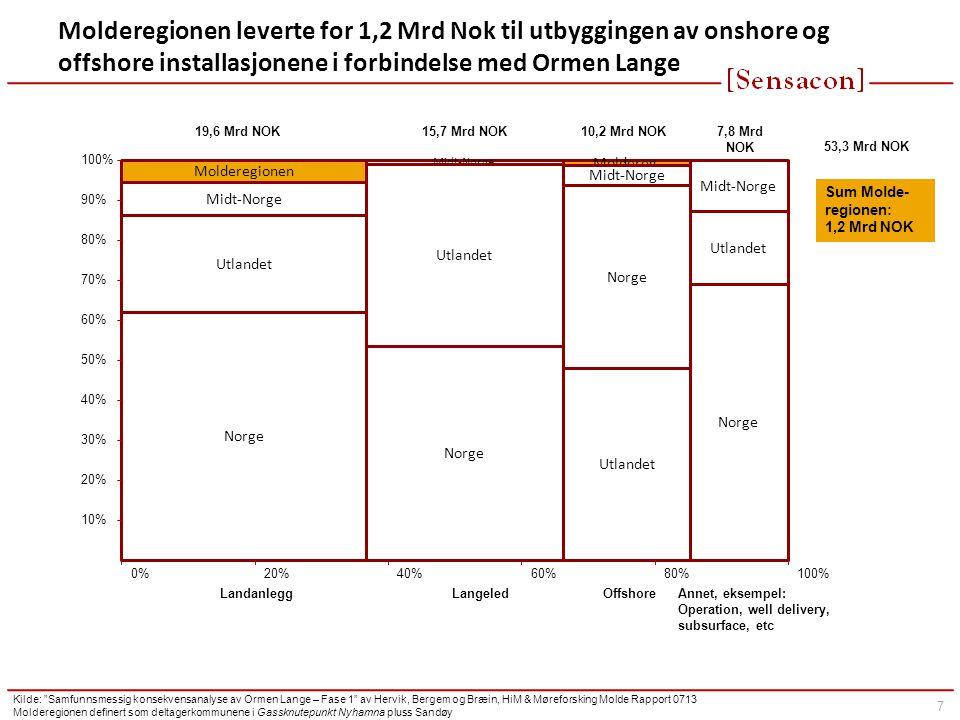 Molderegionen leverte for 1,2 Mrd Nok til utbyggingen av onshore og offshore installasjonene i forbindelse med Ormen Lange