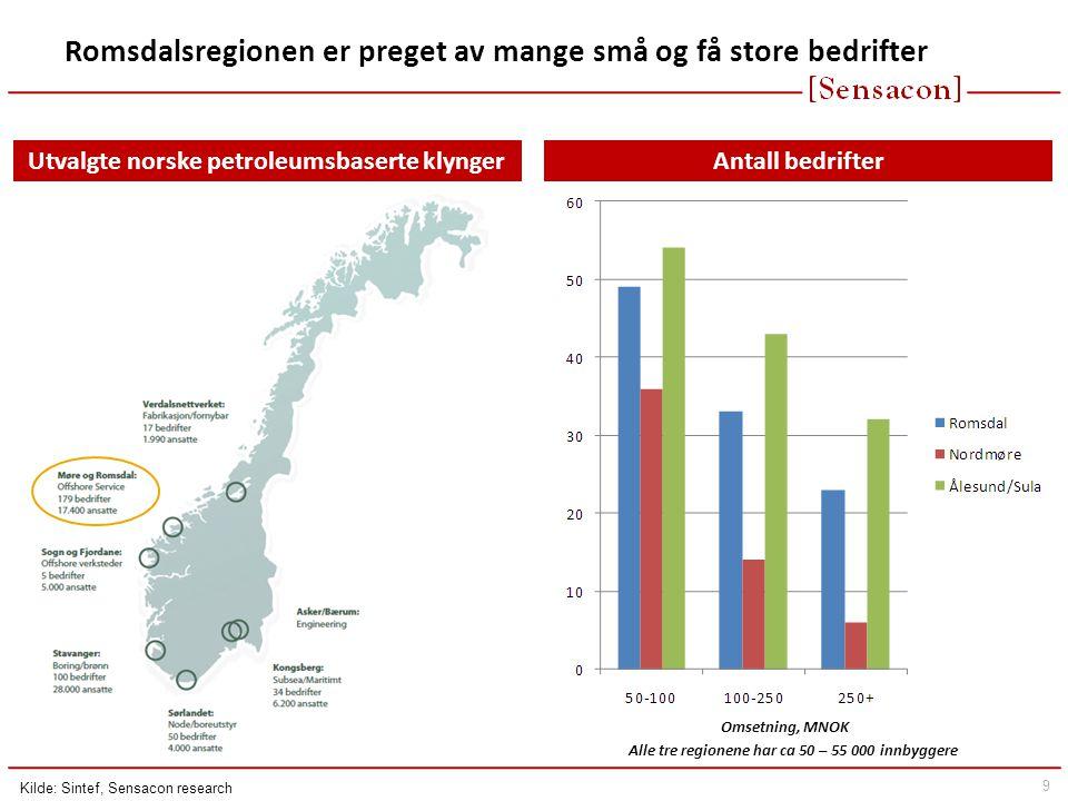 Romsdalsregionen er preget av mange små og få store bedrifter