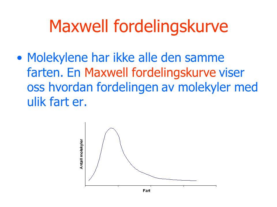 Maxwell fordelingskurve
