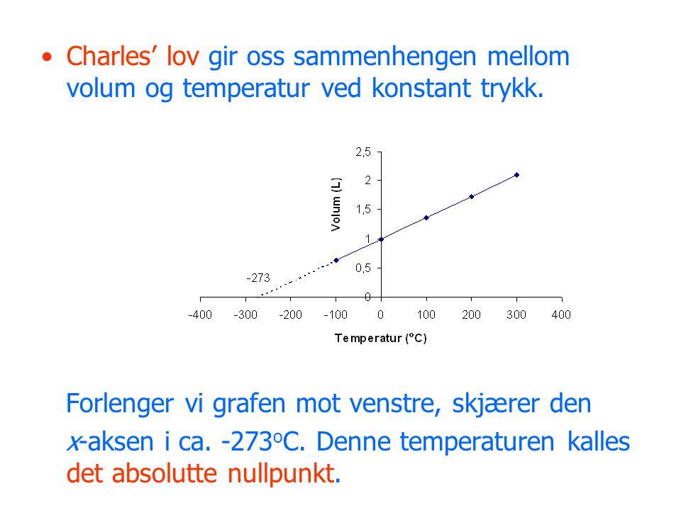 Charles' lov gir oss sammenhengen mellom volum og temperatur ved konstant trykk.