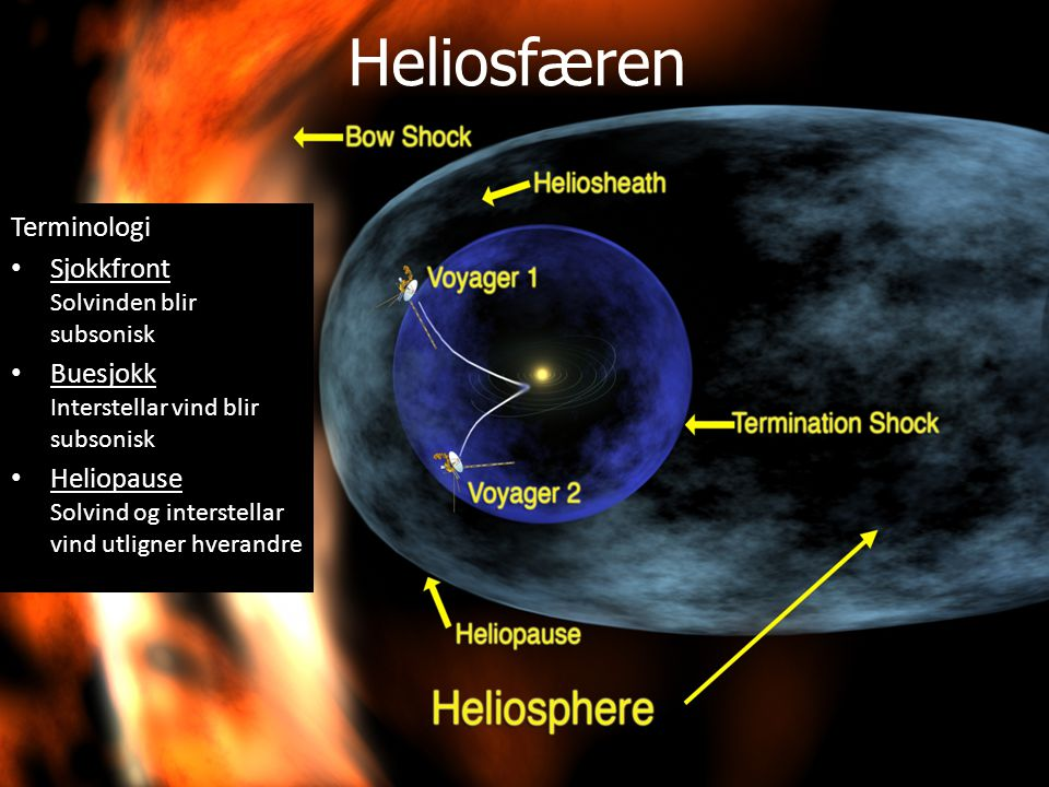 Heliosfæren Terminologi Sjokkfront Solvinden blir subsonisk