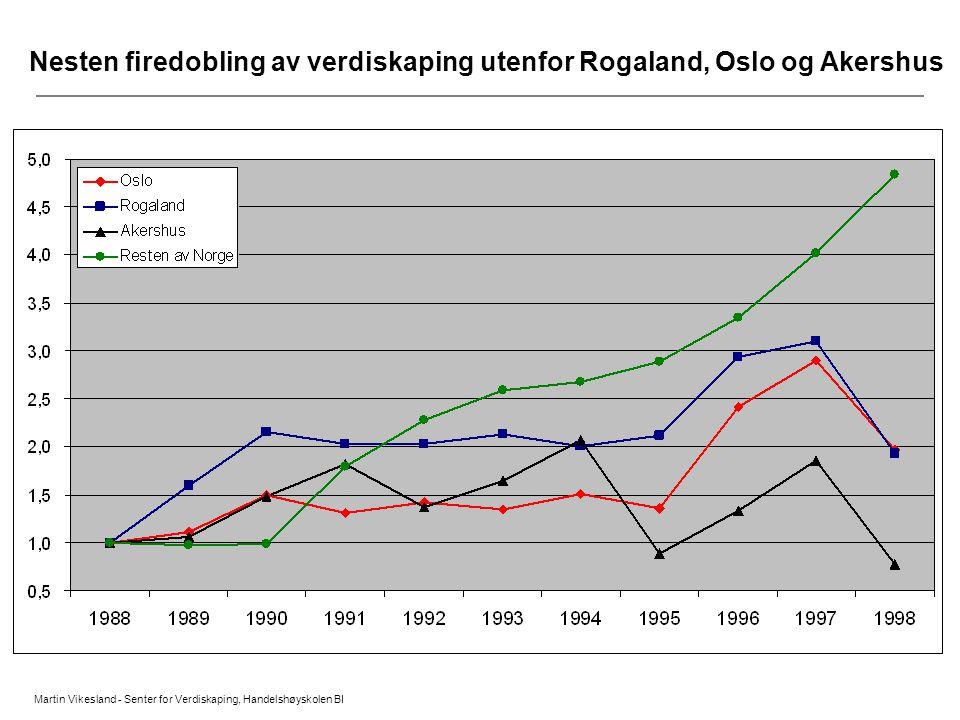 Nesten firedobling av verdiskaping utenfor Rogaland, Oslo og Akershus