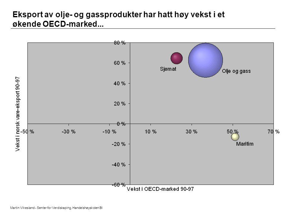 Eksport av olje- og gassprodukter har hatt høy vekst i et økende OECD-marked...