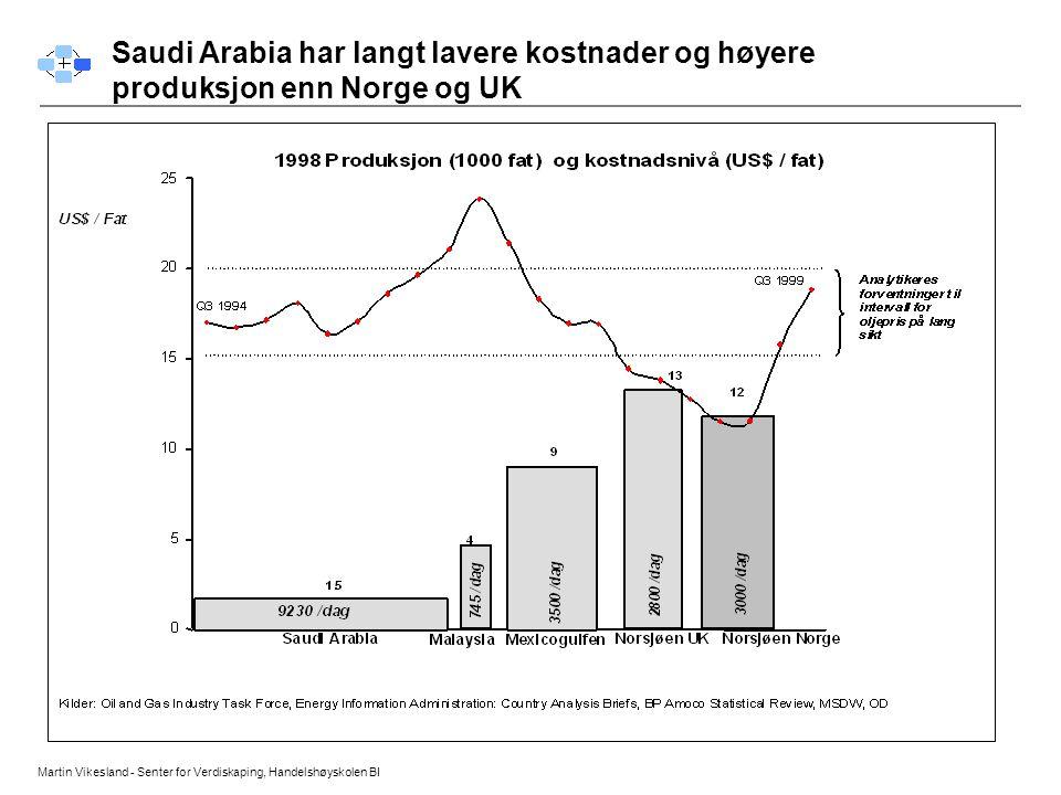 Saudi Arabia har langt lavere kostnader og høyere produksjon enn Norge og UK
