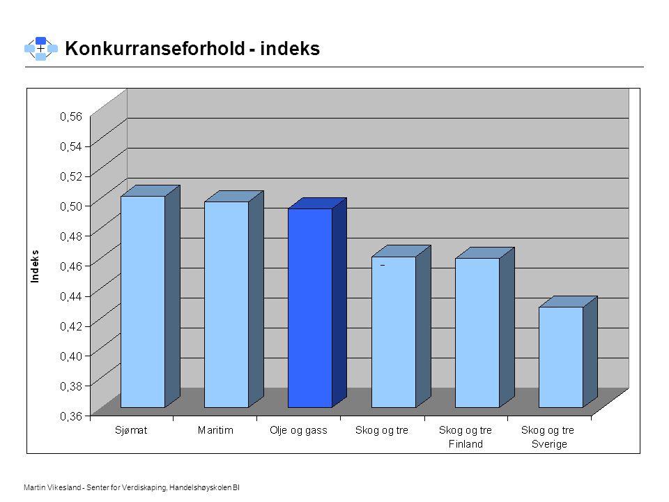Konkurranseforhold - indeks