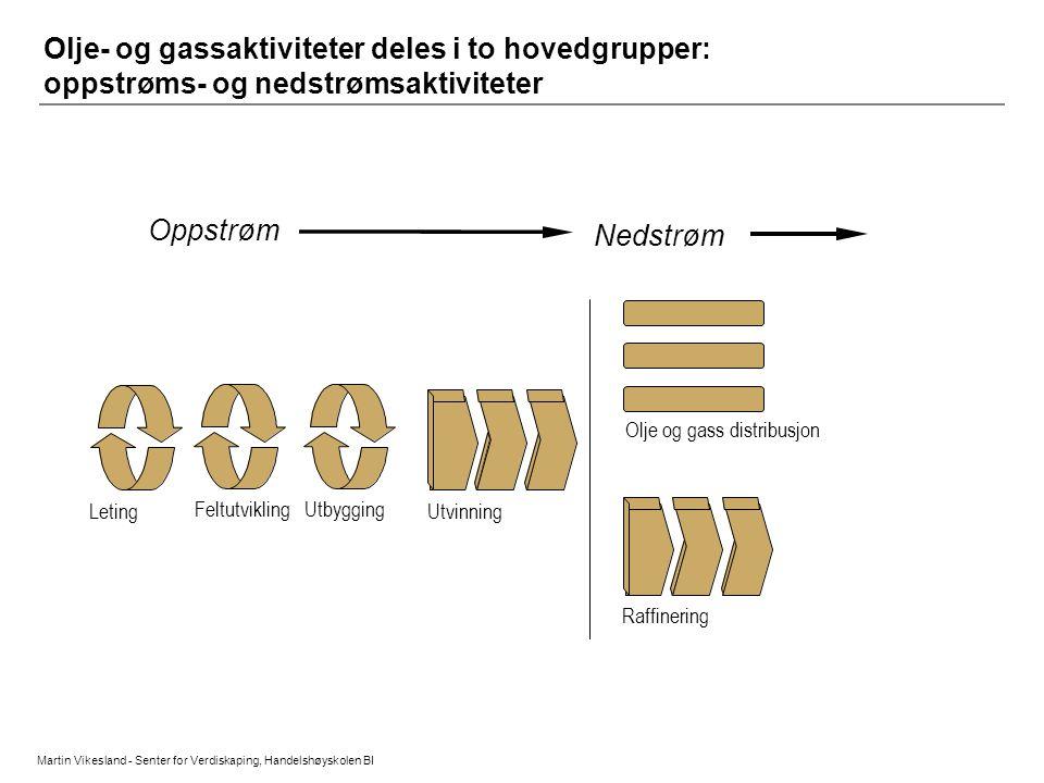 Olje- og gassaktiviteter deles i to hovedgrupper: oppstrøms- og nedstrømsaktiviteter