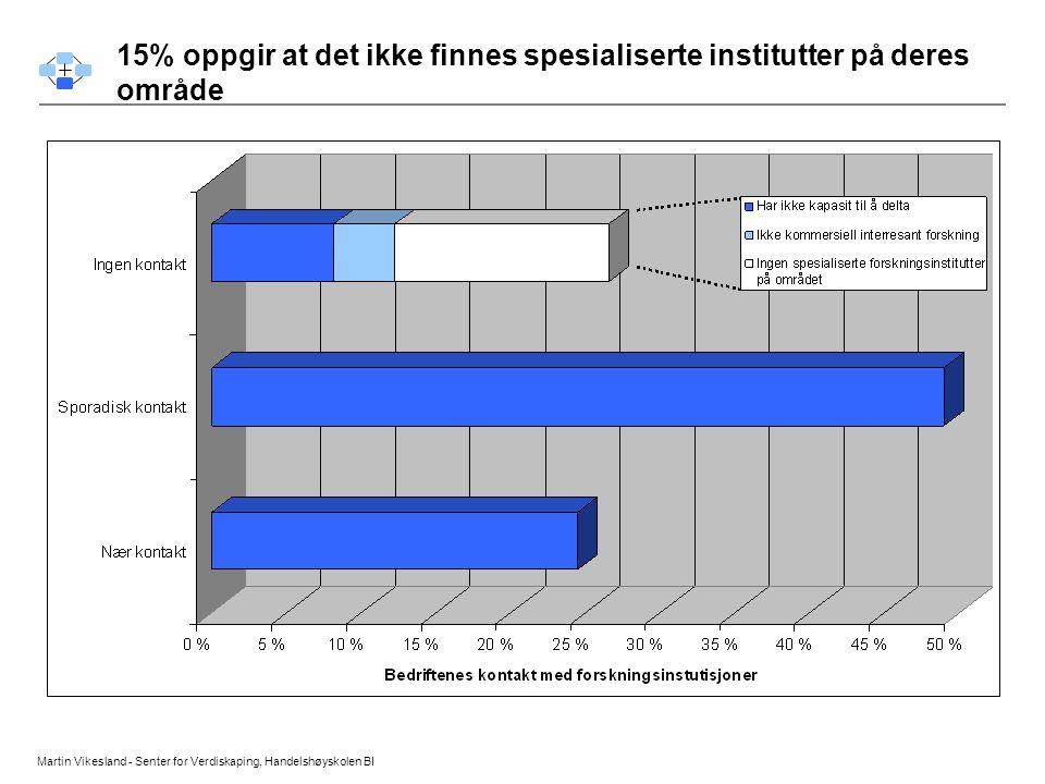 15% oppgir at det ikke finnes spesialiserte institutter på deres område