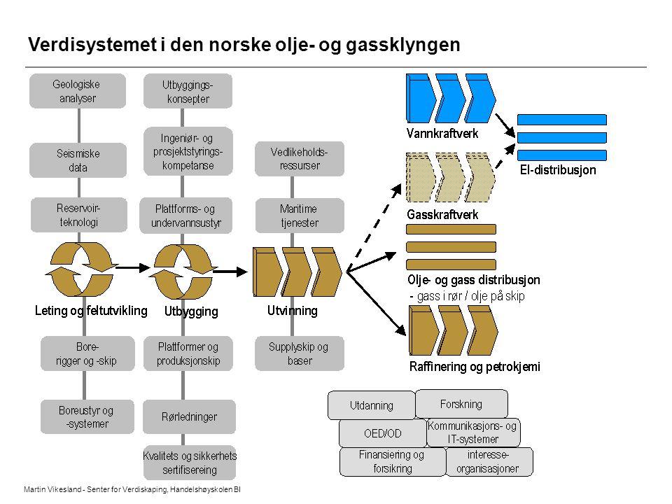 Verdisystemet i den norske olje- og gassklyngen