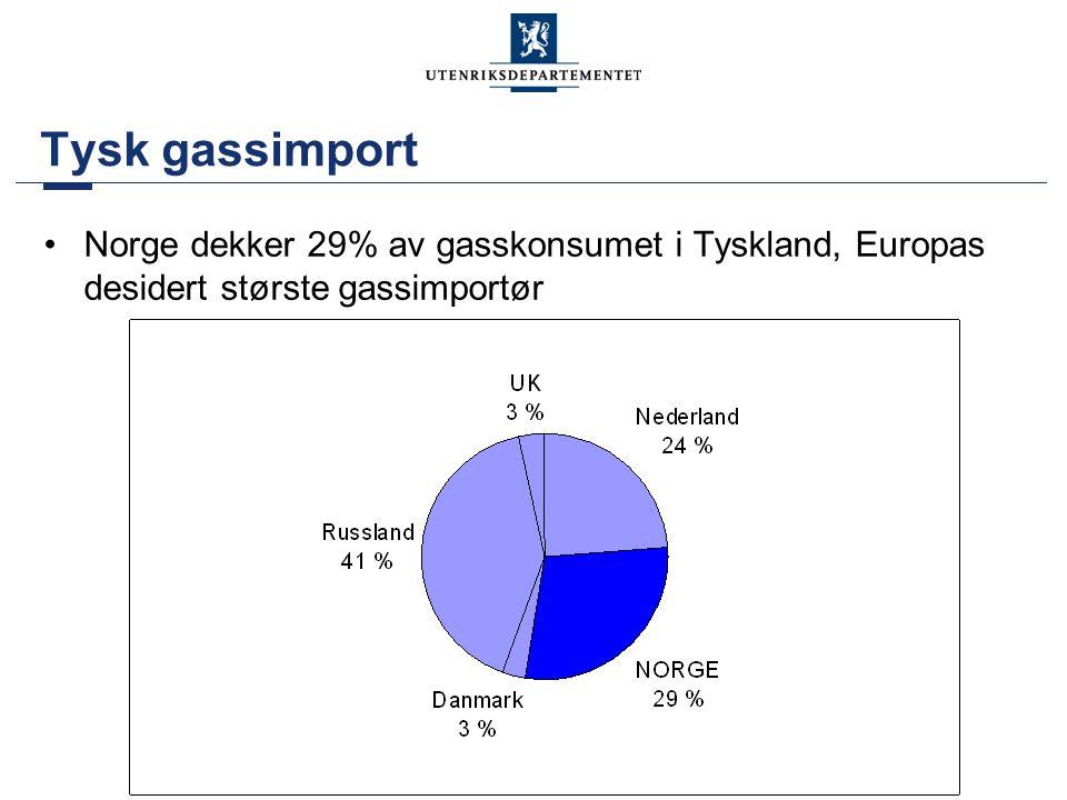 Tysk gassimport Norge dekker 29% av gasskonsumet i Tyskland, Europas desidert største gassimportør