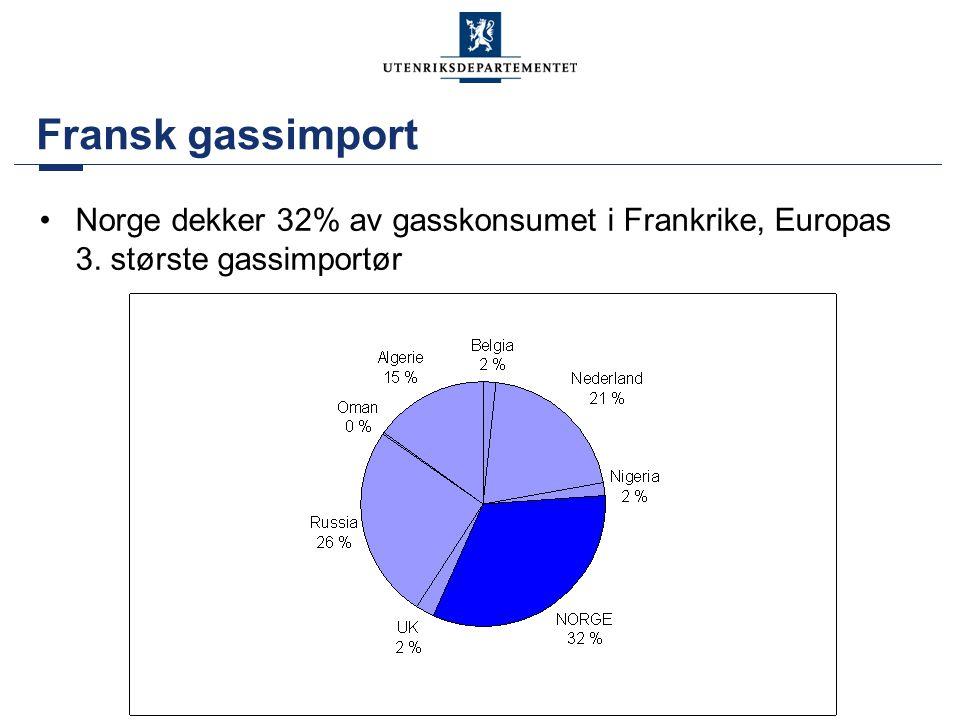 Fransk gassimport Norge dekker 32% av gasskonsumet i Frankrike, Europas 3. største gassimportør