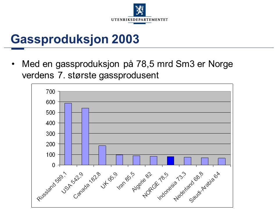 Gassproduksjon 2003 Med en gassproduksjon på 78,5 mrd Sm3 er Norge verdens 7. største gassprodusent