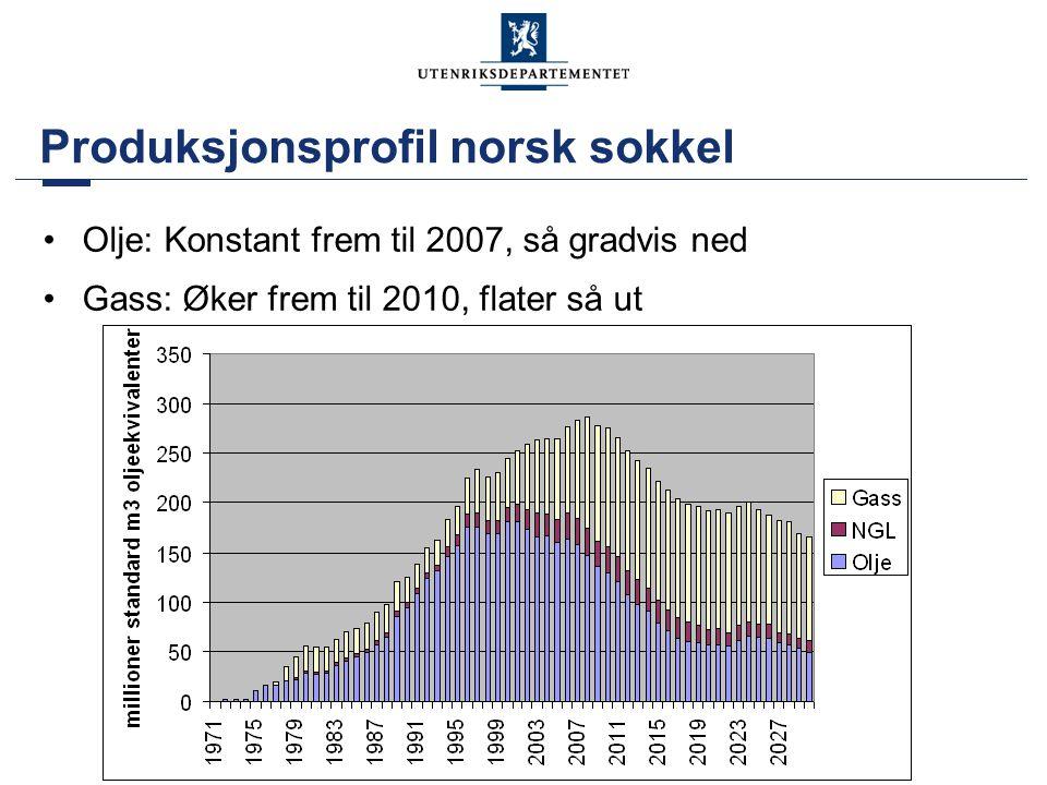 Produksjonsprofil norsk sokkel