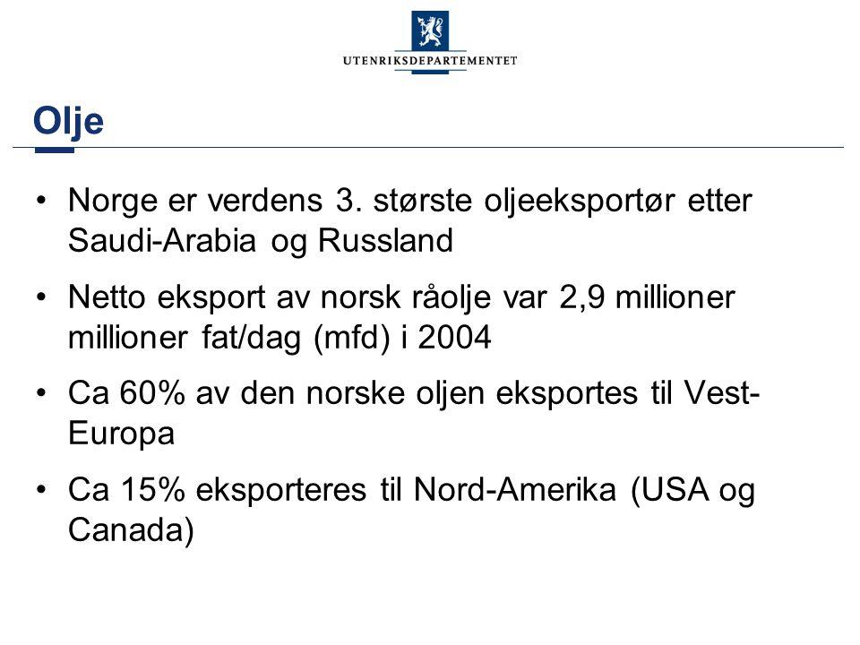 Olje Norge er verdens 3. største oljeeksportør etter Saudi-Arabia og Russland.