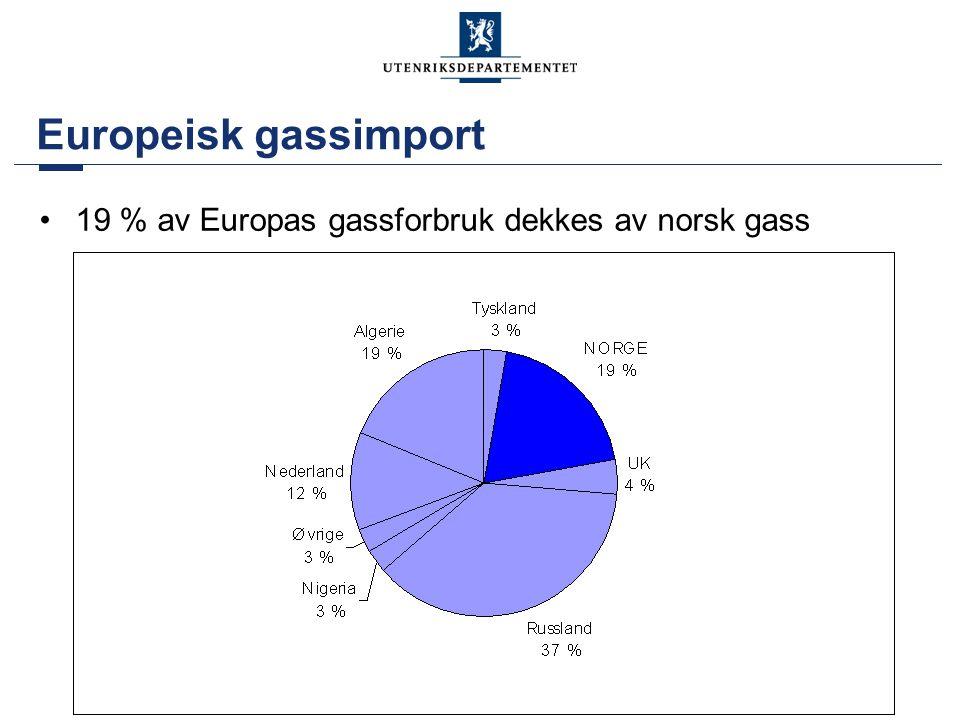 Europeisk gassimport 19 % av Europas gassforbruk dekkes av norsk gass