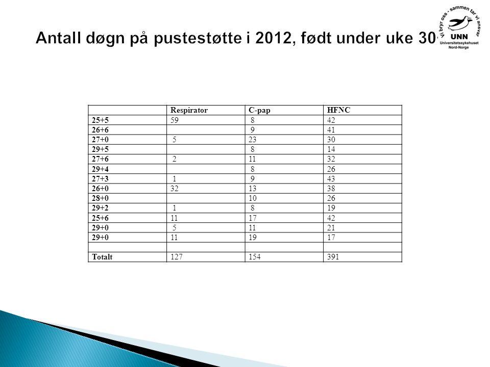 Antall døgn på pustestøtte i 2012, født under uke 30+0