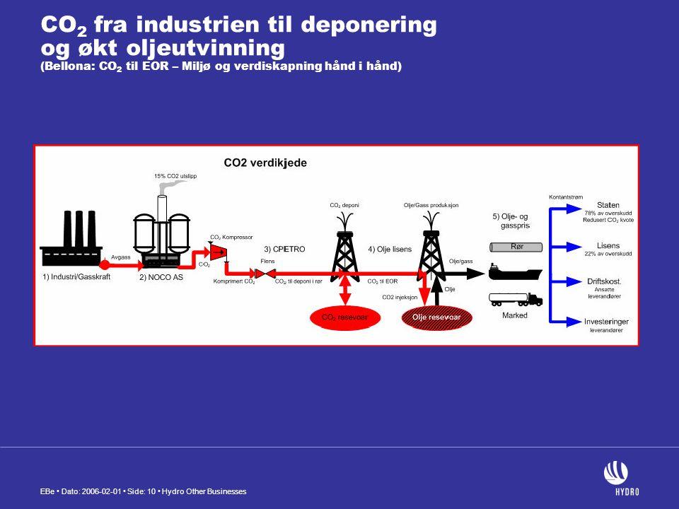CO2 fra industrien til deponering og økt oljeutvinning (Bellona: CO2 til EOR – Miljø og verdiskapning hånd i hånd)