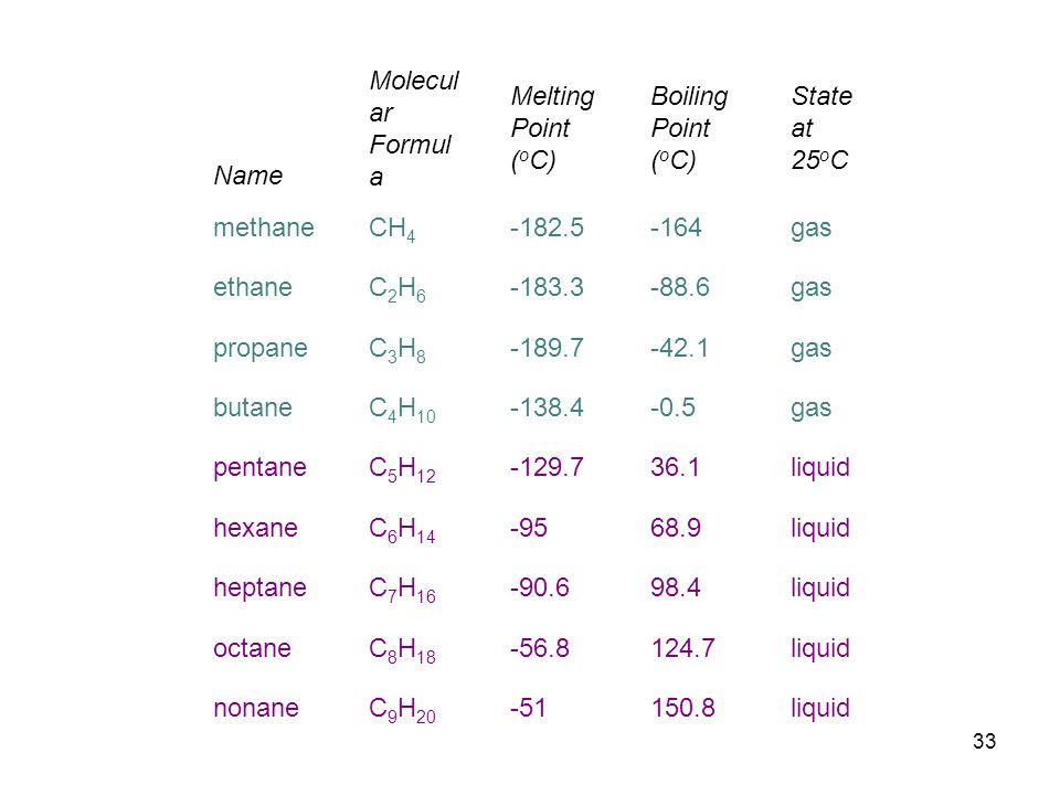 Name Molecular Formula. Melting Point (oC) Boiling Point (oC) State at 25oC. methane. CH4. -182.5.