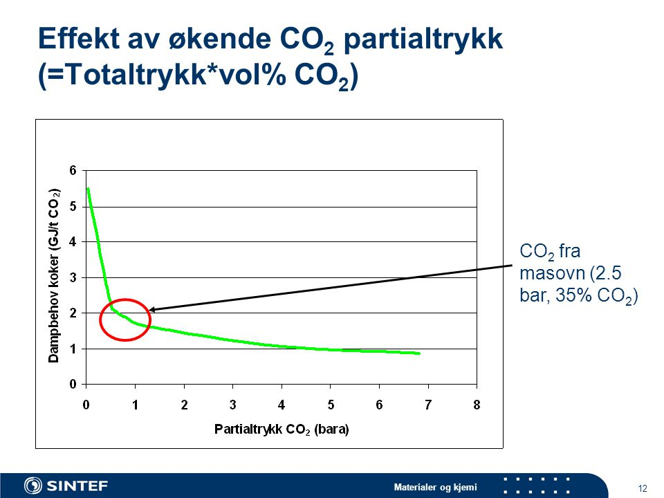 Effekt av økende CO2 partialtrykk (=Totaltrykk*vol% CO2)