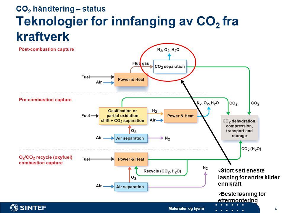 CO2 håndtering – status Teknologier for innfanging av CO2 fra kraftverk