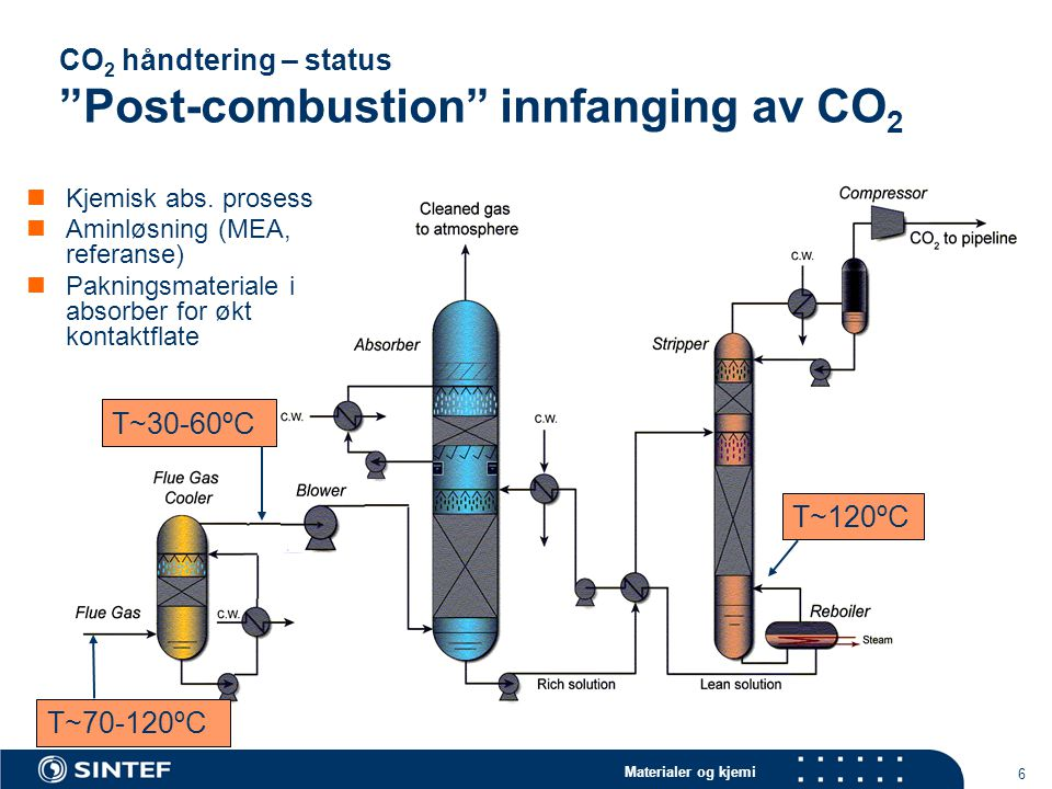 CO2 håndtering – status Post-combustion innfanging av CO2