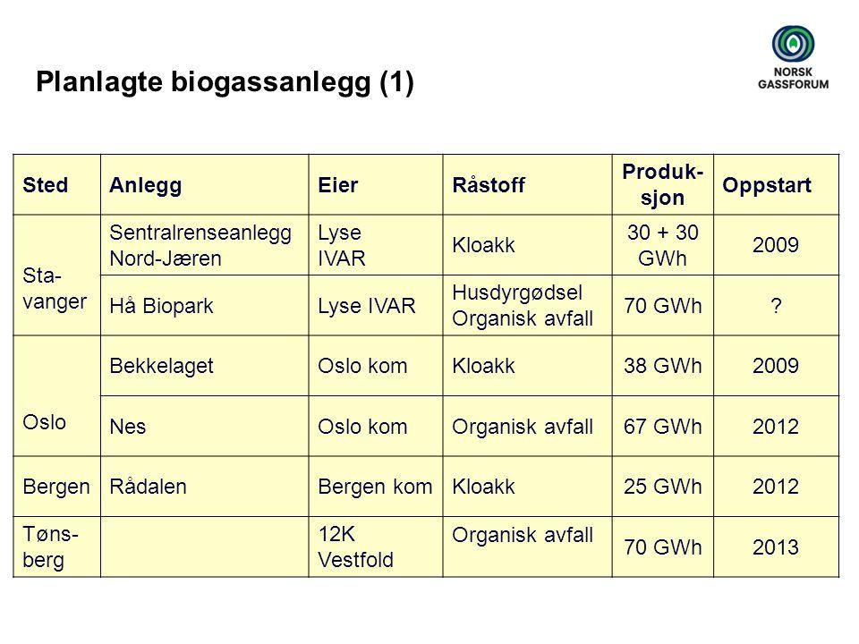 Planlagte biogassanlegg (1)