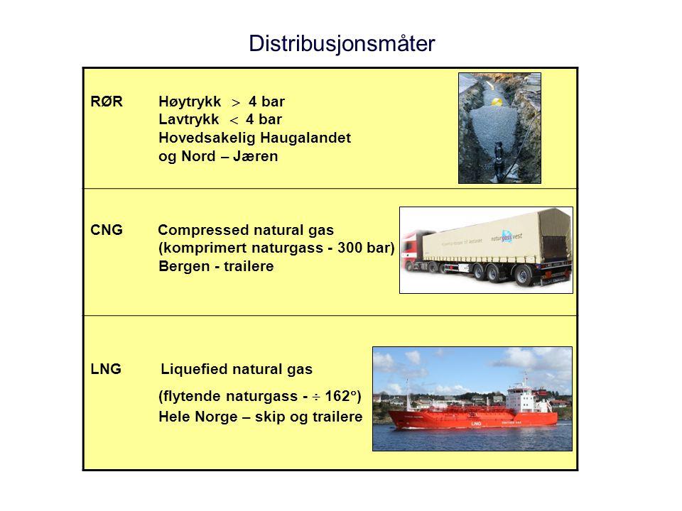 Distribusjonsmåter RØR Høytrykk  4 bar Lavtrykk  4 bar