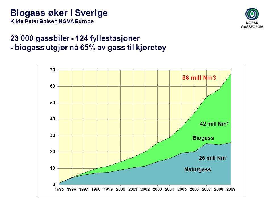 Biogass øker i Sverige 23 000 gassbiler - 124 fyllestasjoner