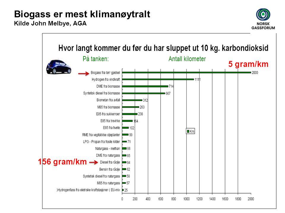 Biogass er mest klimanøytralt